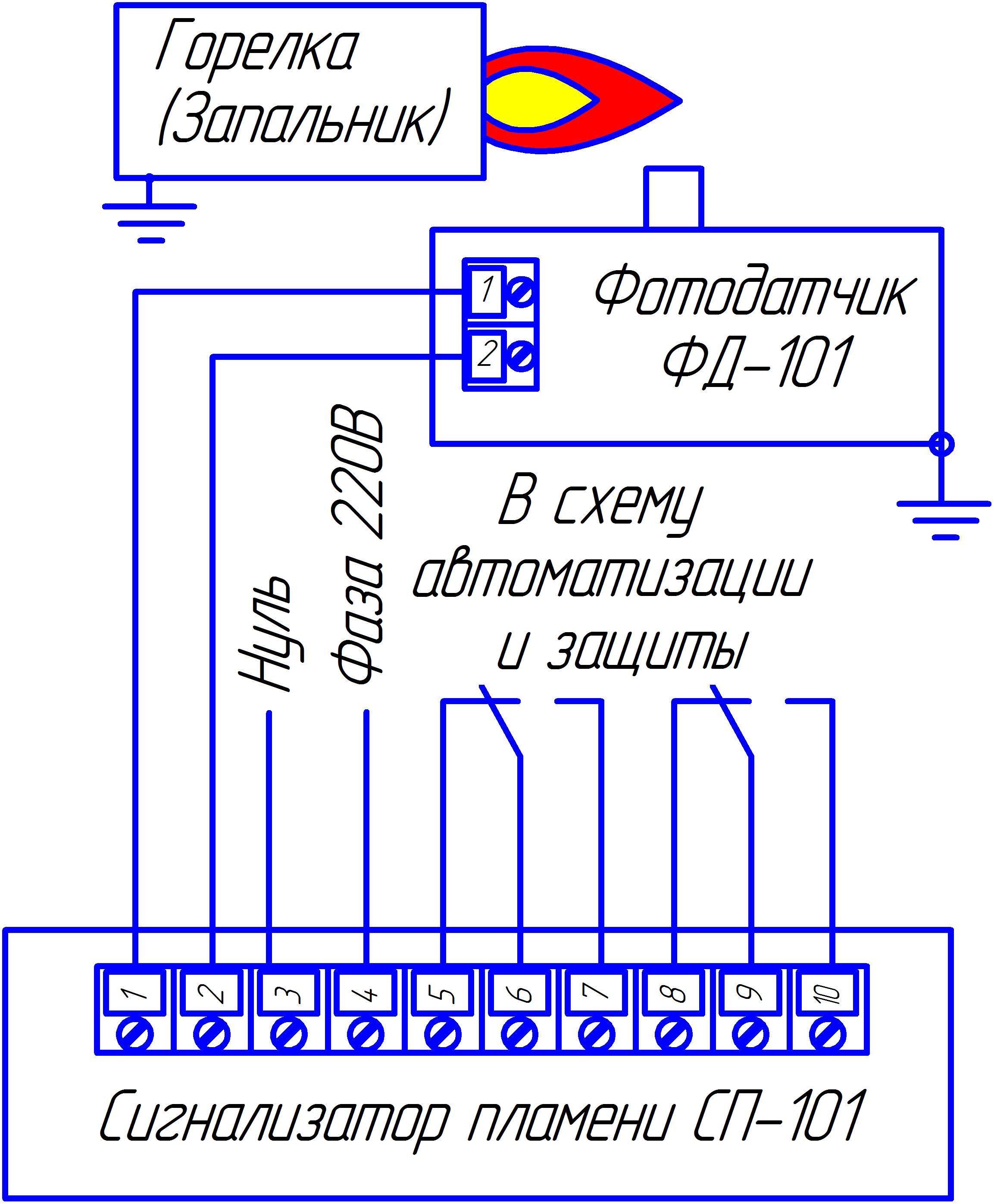Схема пламени горелки