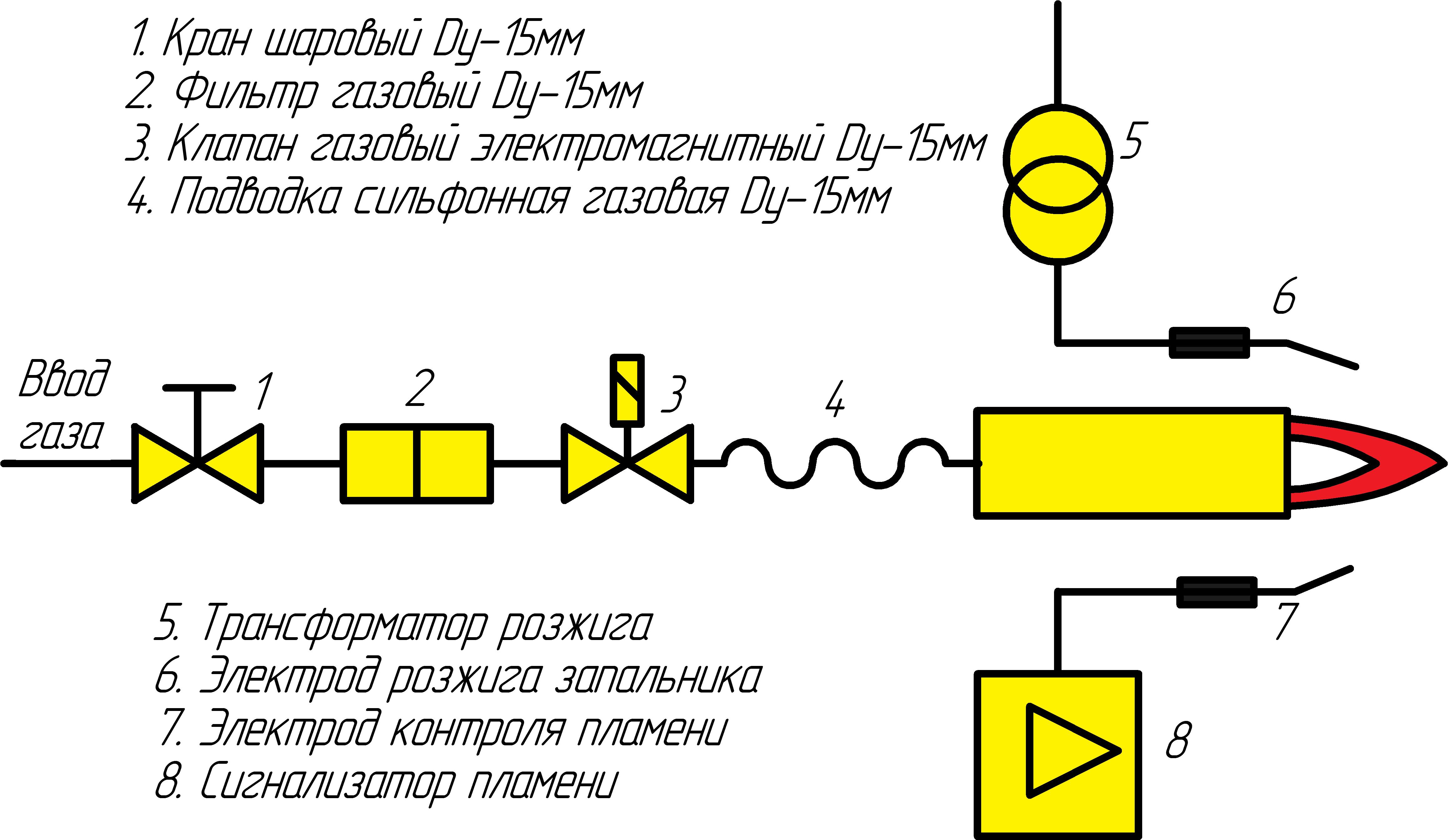 Газовая линия-1